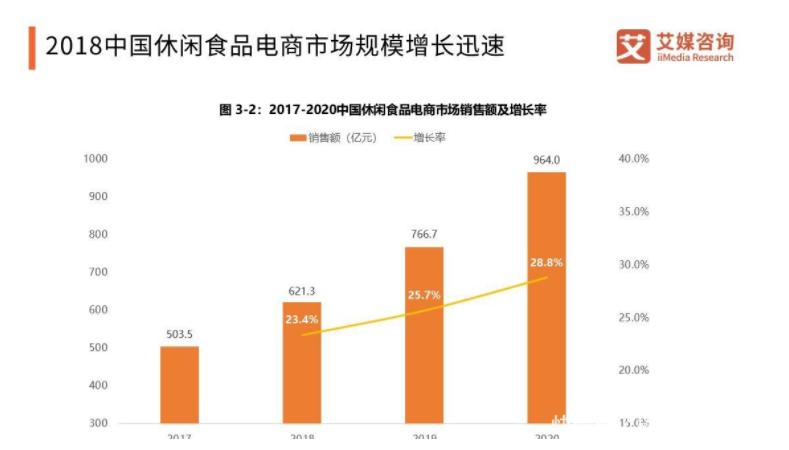 中国休闲食品电商行业发展趋势解读