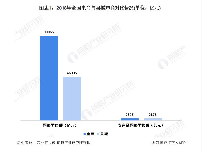 十张图了解中国县城电子商务发展现状