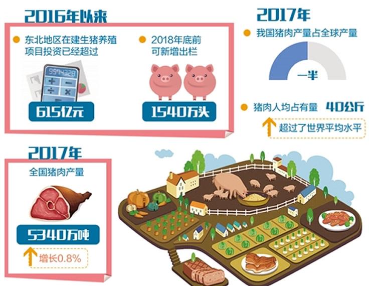 """到东北养猪去! 畜牧行业正在上演""""南猪北移""""大戏"""