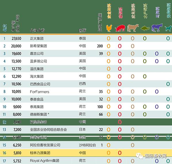 【榜单】全球顶尖饲料前129名企业