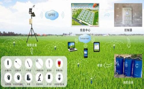 来!一图让你看懂农业未来发展趋势——农业物联网
