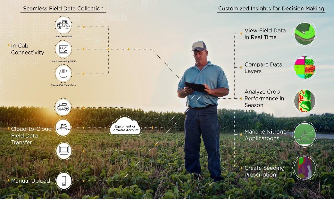 什么是数字农业?