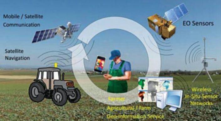 什么是农业4.0?