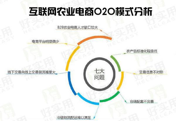 分析!互联网农业电商O2O模式怎样?