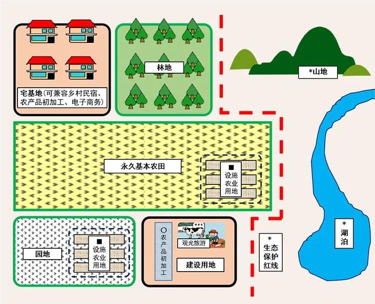 【图解】农村一二三产业融合发展用地新政