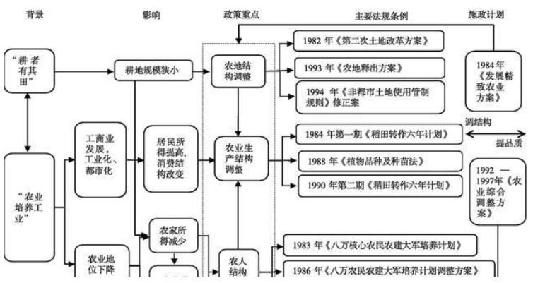 台湾精致农业发展政策演变、成效及经验