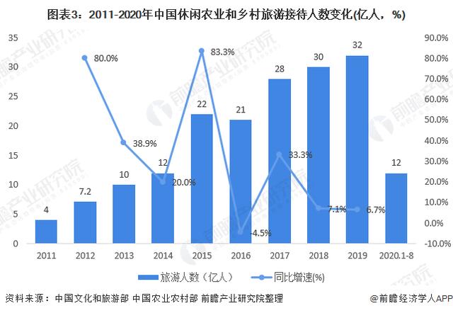 2020年中国休闲农业和乡村旅游行业市场现状及发展前景分析