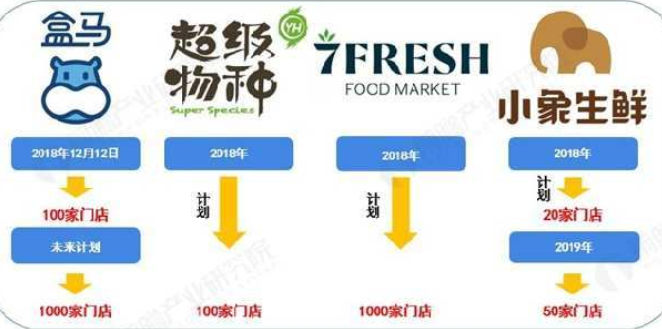 """2019年中国生鲜新零售市场发展现状分析 新零售市场狂踩""""急刹车"""""""