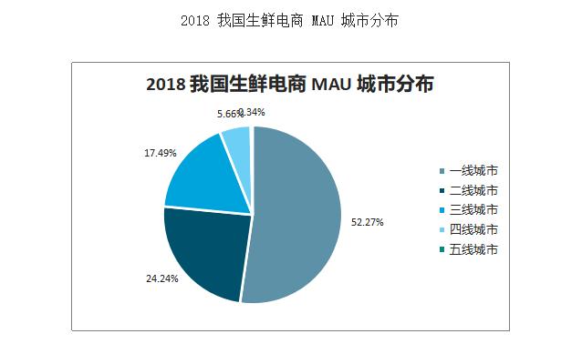"""2020年中国""""宅经济""""发展趋势:生鲜电商交易规模预计将超过 3000 亿元"""