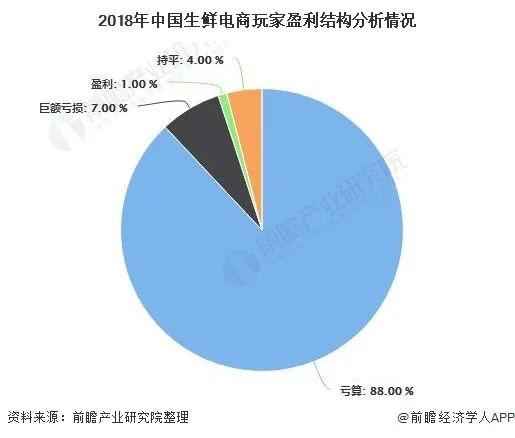 2020年中国生鲜电商行业市场现状及发展前景分析