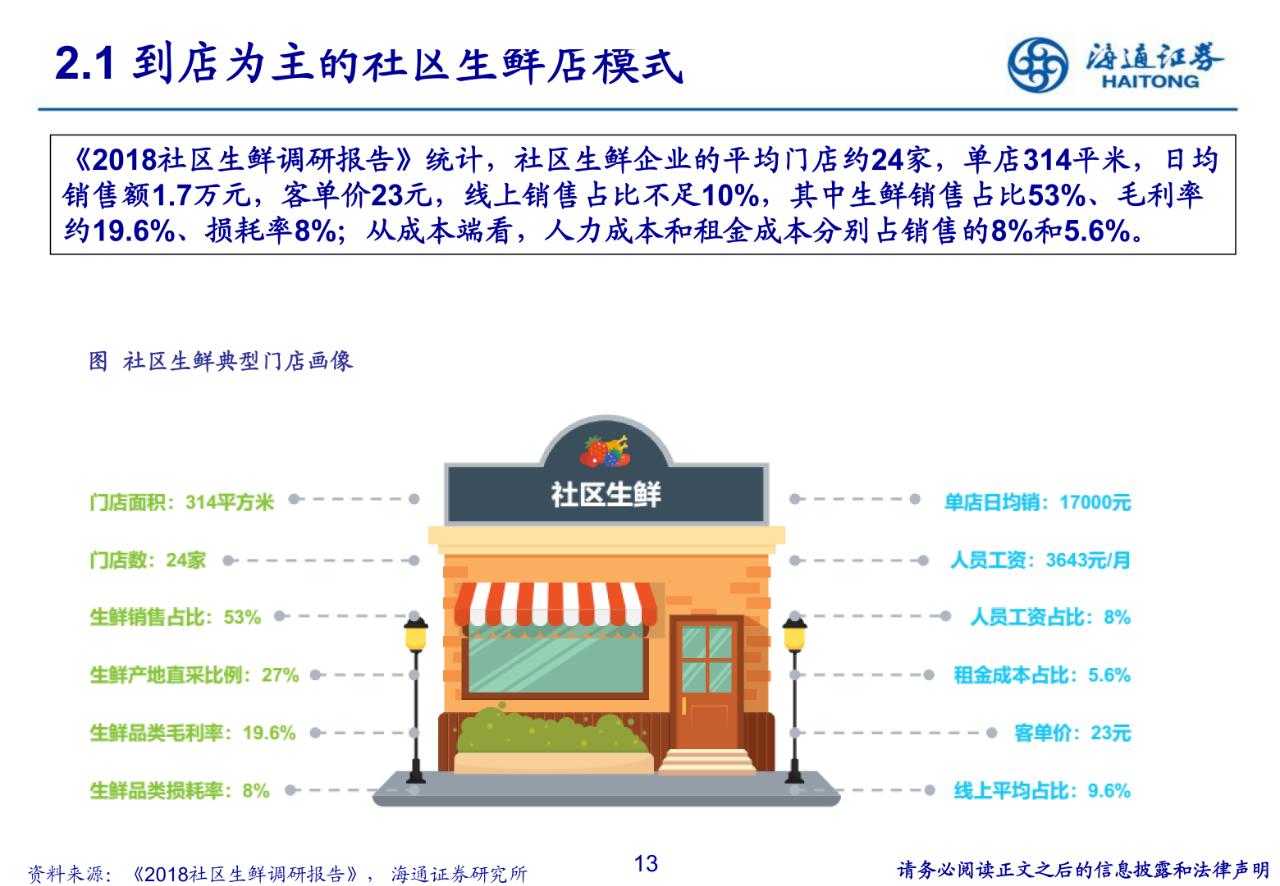 【报告】社区生鲜商业模式解读大全