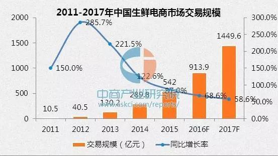 2017年生鲜电商行业发展规模预测分析