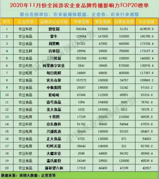11月全国涉农企业品牌传播影响力TOP20榜单:碧桂园、中粮集团、每日优鲜、兴盛优选入榜