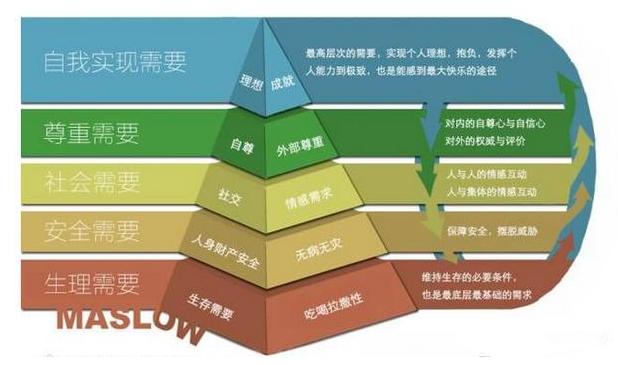 品牌营销策划的5个境界,你在哪一层?