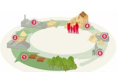 2017年即将开启这四种生态循环农业模式!